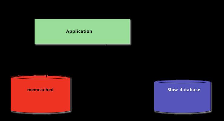 Python + Memcached: Эффективное кэширование в распределенных приложениях