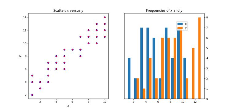 Построение графиков в Python при помощи Matplotlib