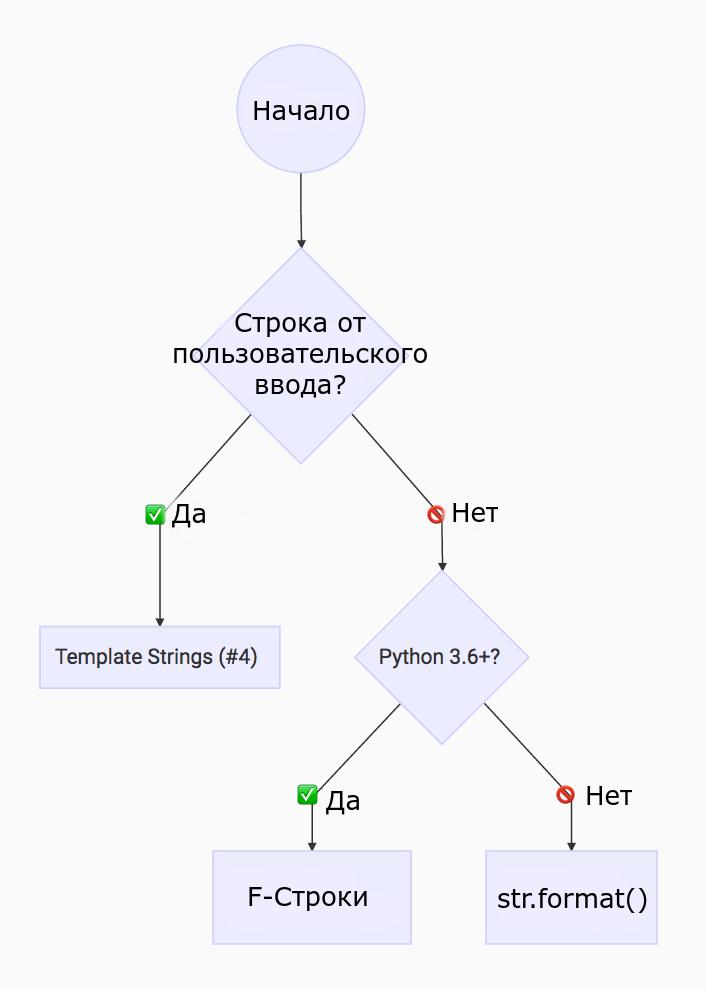 Лучшие примеры форматирования строк в Python