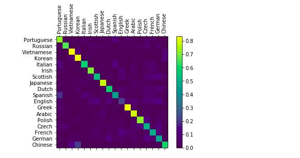 PyTorch RNN: Определяем язык по фамилии человека