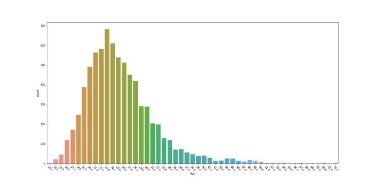 Matplotlib Seaborn Python