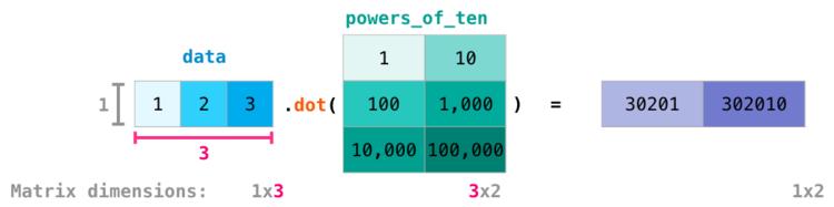 Скалярное произведение матрицы