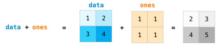 Арифметика матрица