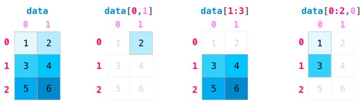 Индексация матрицы