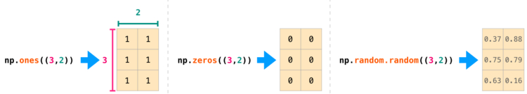 Кортеж для матрицы NumPy