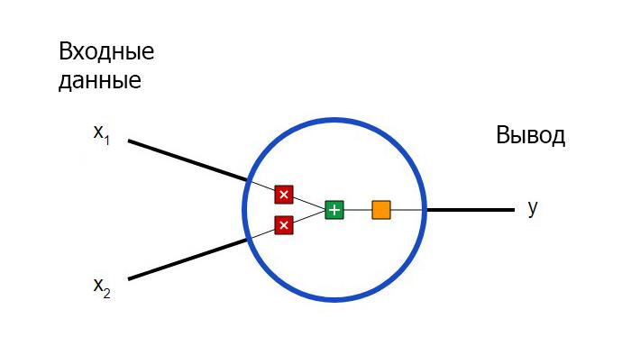 Создание нейронных блоков