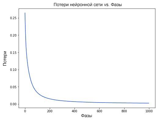 График потери нейронной сети к фазам