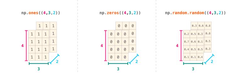 Новое измерение матрицы