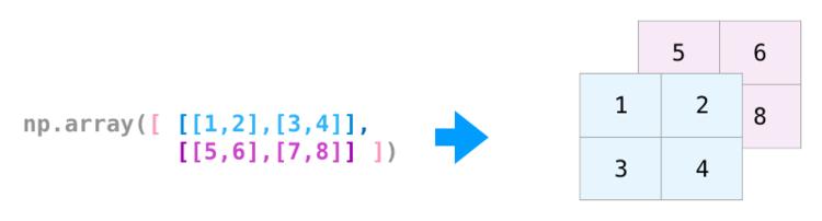 Измерения матрицы