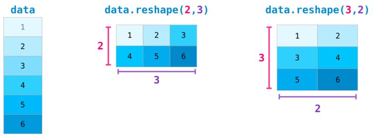 Транспонирование матрицы