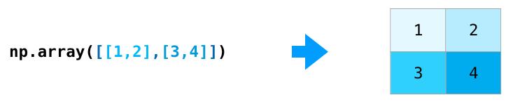 Создание матриц NumPy