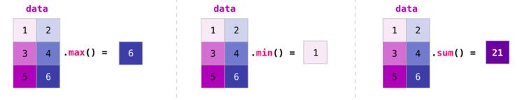 Агрегирование матриц NumPy