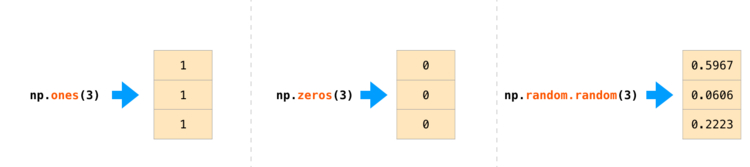 Инициализация массива NumPy