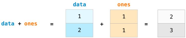 Сложение массивов Python
