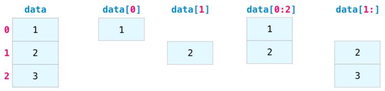 Индексация массива NumPy