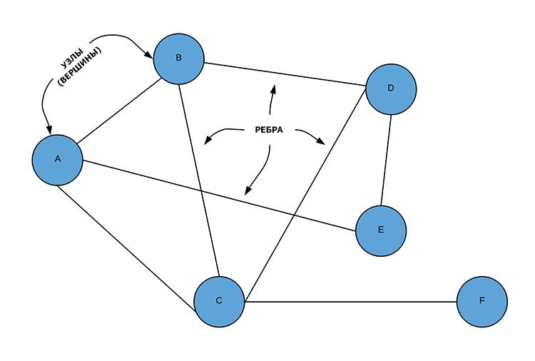 Граф алгоритм Дейкстры