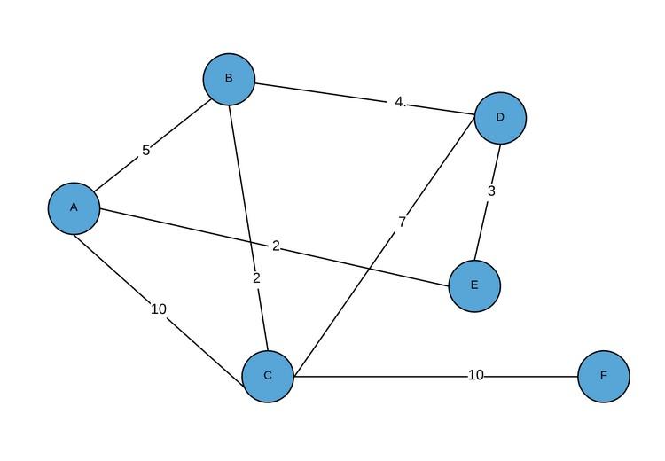 Граф матрица смежности