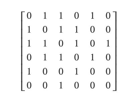 Матрица смежности для графа