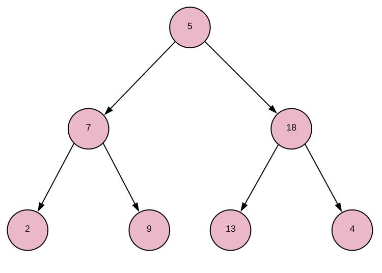 Полное бинарное дерево