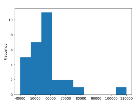 график в python